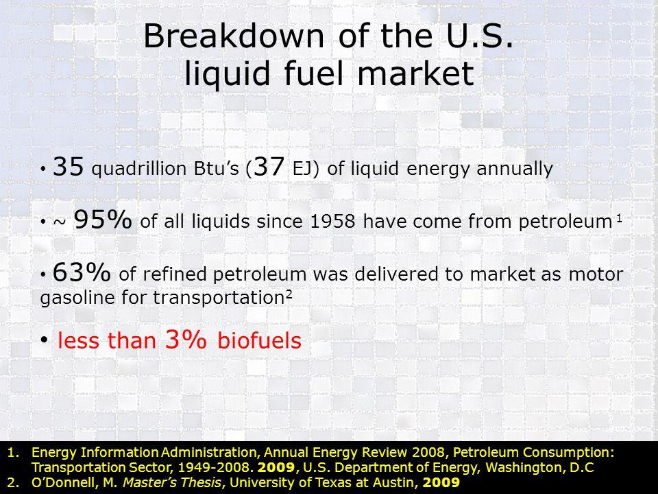 Breakdown of the U.S. liquid fuel market less than 3% biofuels