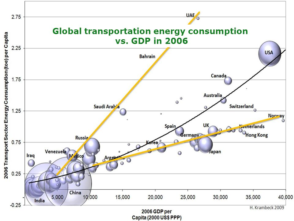Global transportation energy consumption