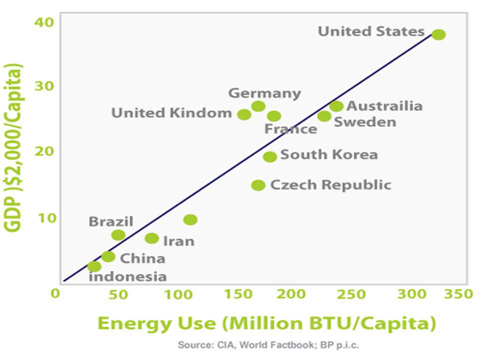 Prosperity (GDP) correlates strongly with energy use