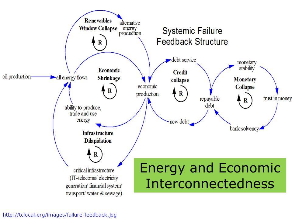 Energy and Economic Interconnectedness