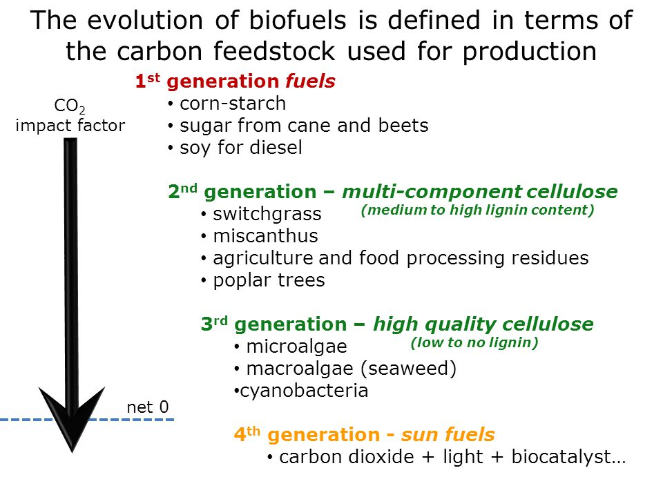 The evolution of biofuels is defined in terms of the carbon feedstock used for production