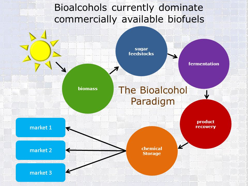 Bioalcohols currently dominate commercially available biofuels
