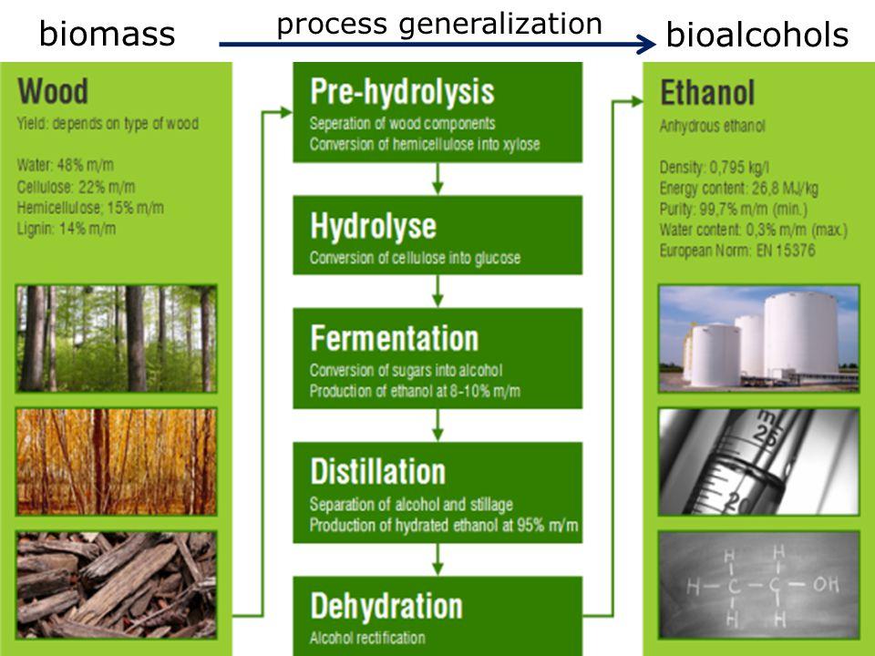 process generalization
