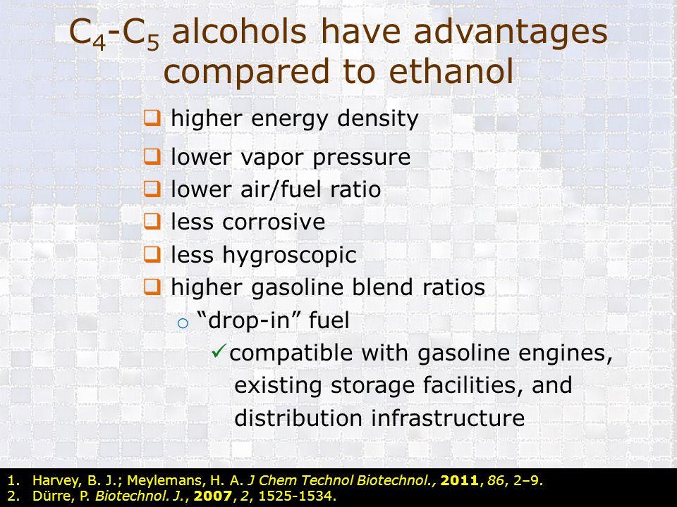 C4-C5 alcohols have advantages