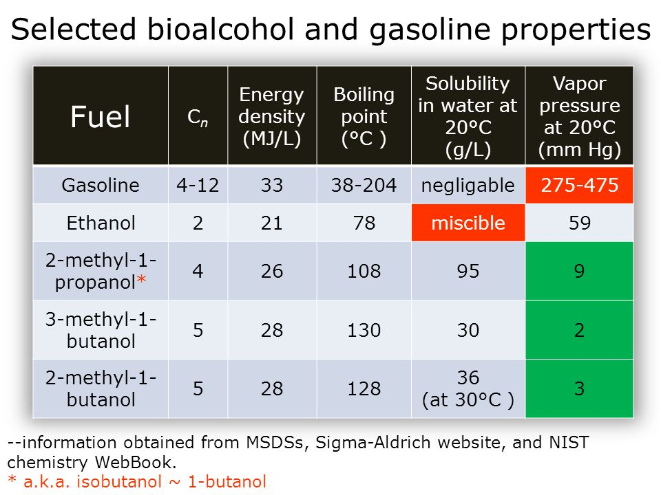 Selected bioalcohol and gasoline properties Fuel