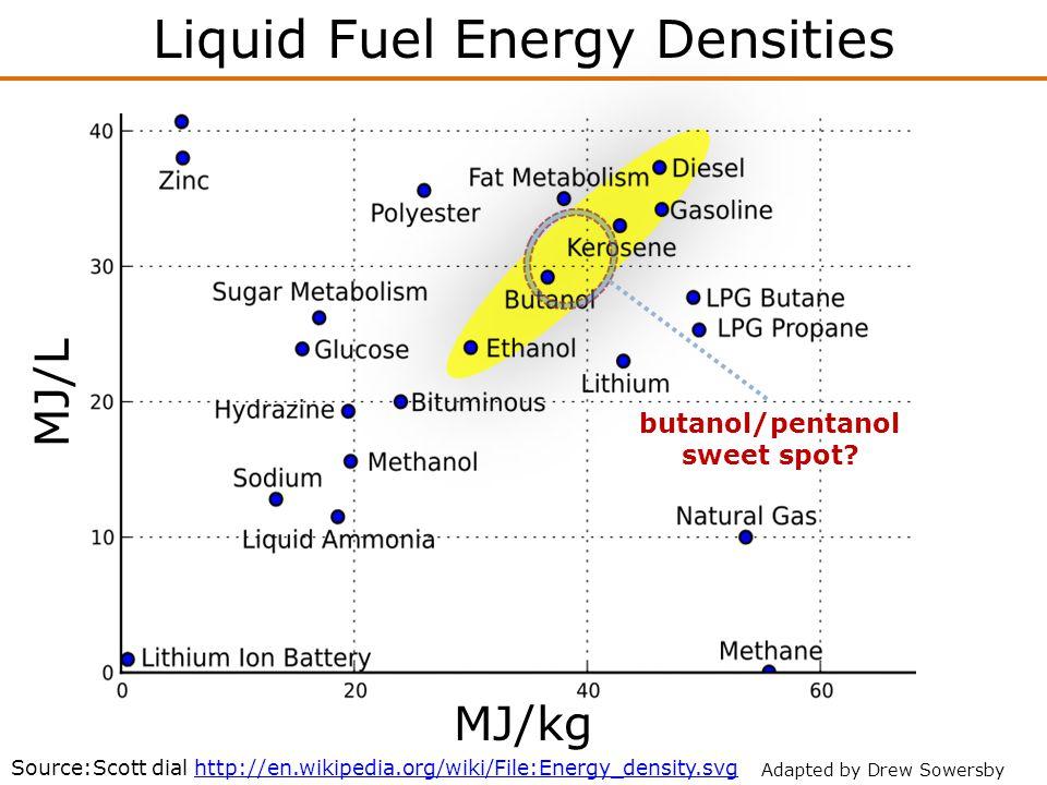 Liquid Fuel Energy Densities