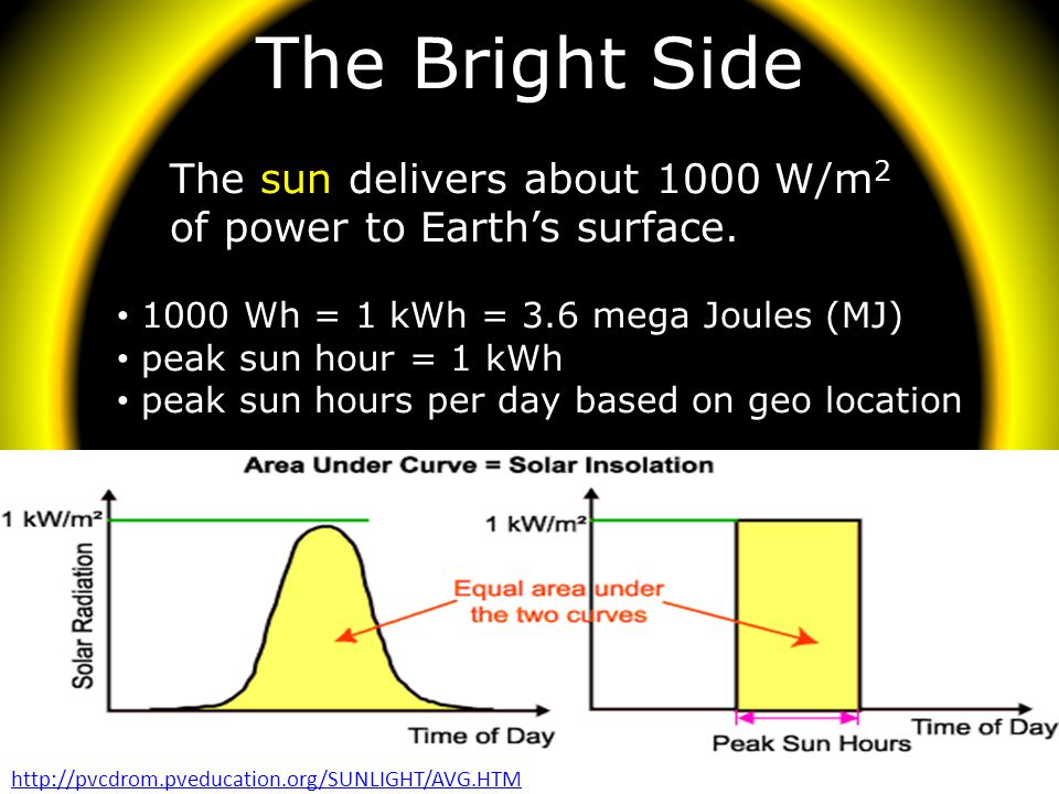 The Bright Side The sun delivers about 1000 W/m2
