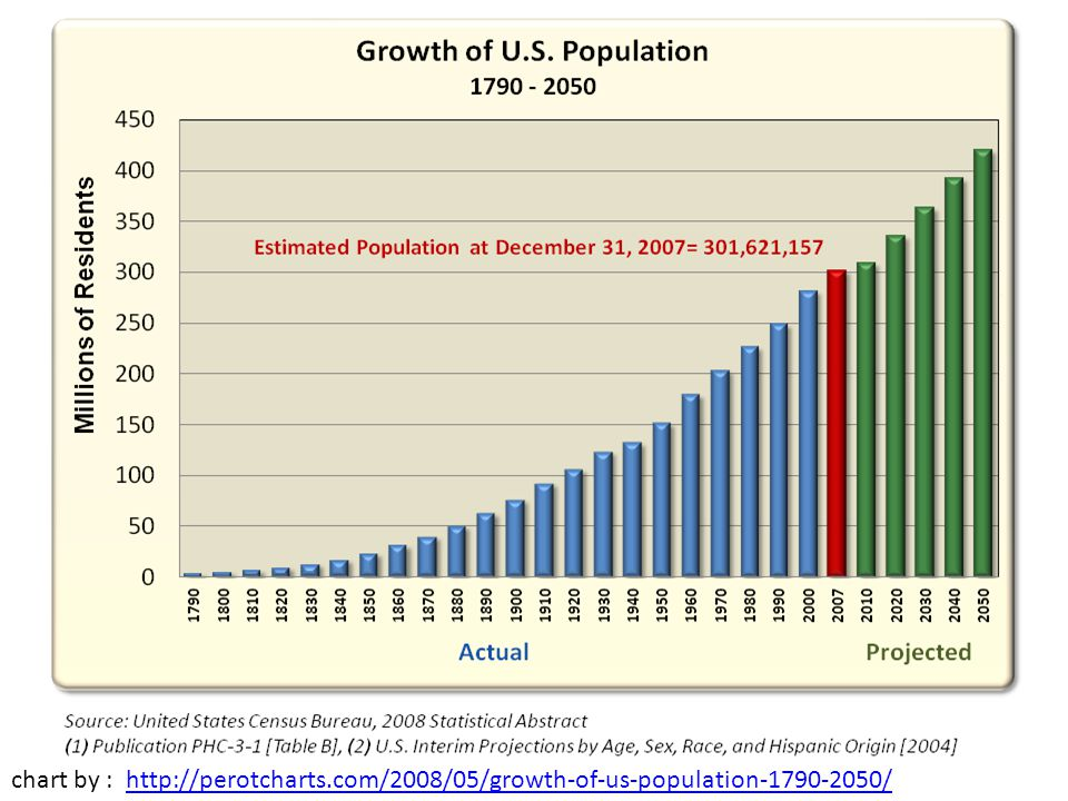 And the United States population has been growing dramatically