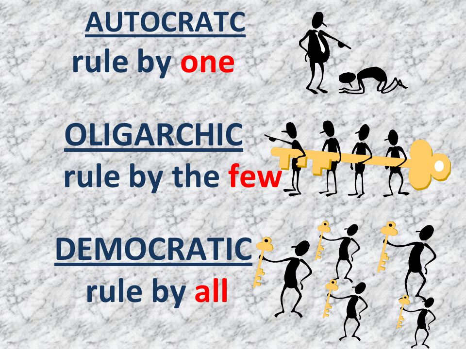 rule by one OLIGARCHIC DEMOCRATIC rule by all