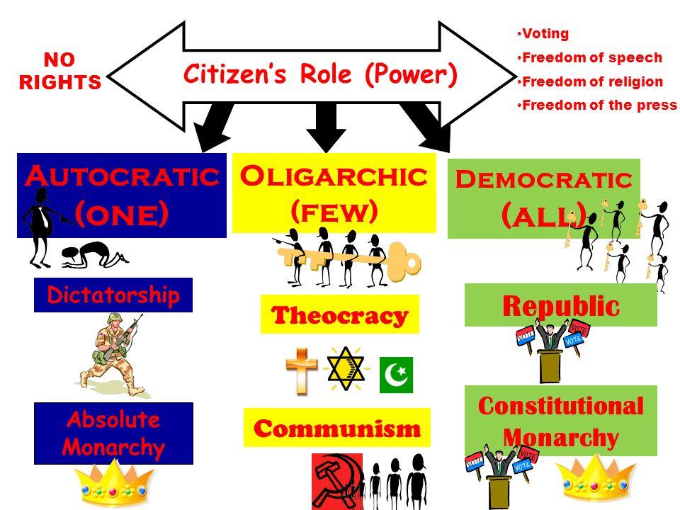 Citizen's Role (Power)