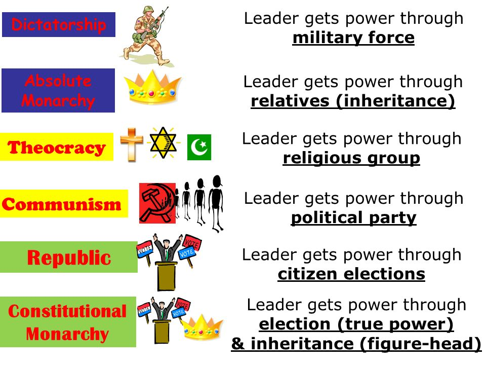 differences between monarchy and democracy Key differences democracy is a government system that is lead by the elected representatives of the public while monarchy is a government system that is lead by a monarch or a specific royal family.