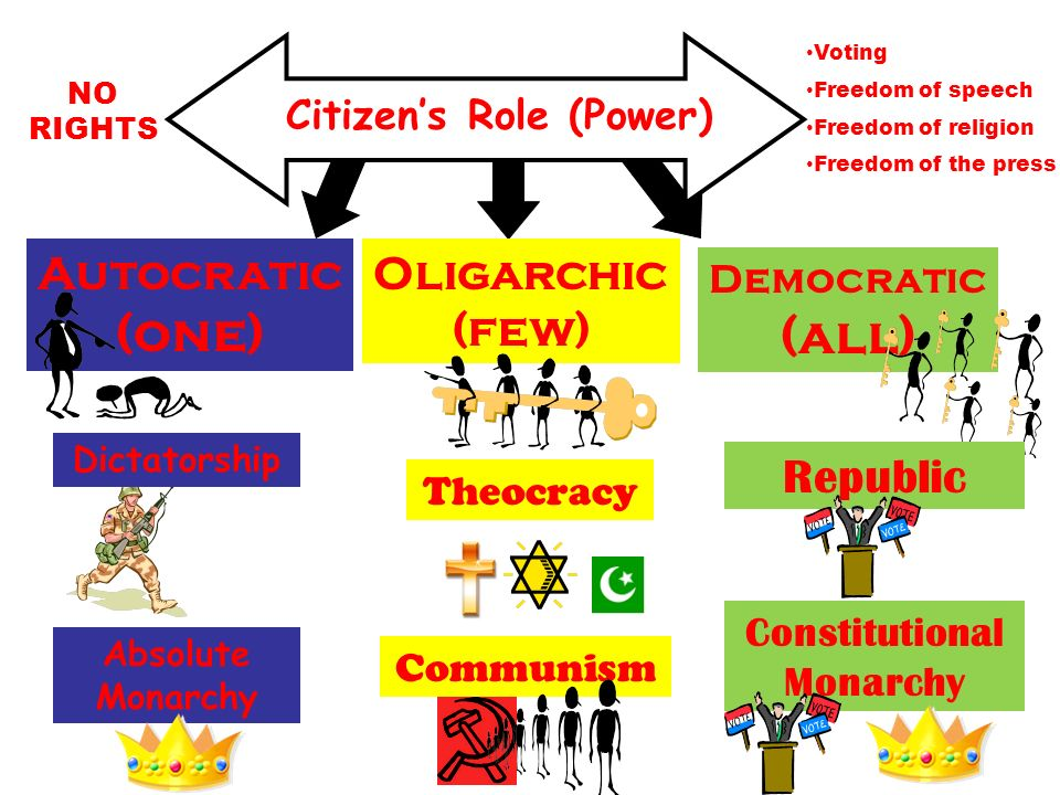 democratic government and monarchy A parliamentary monarchy is a form of government in which there isa monarch and a royal family, but doesn't have an authority overthe government itself.