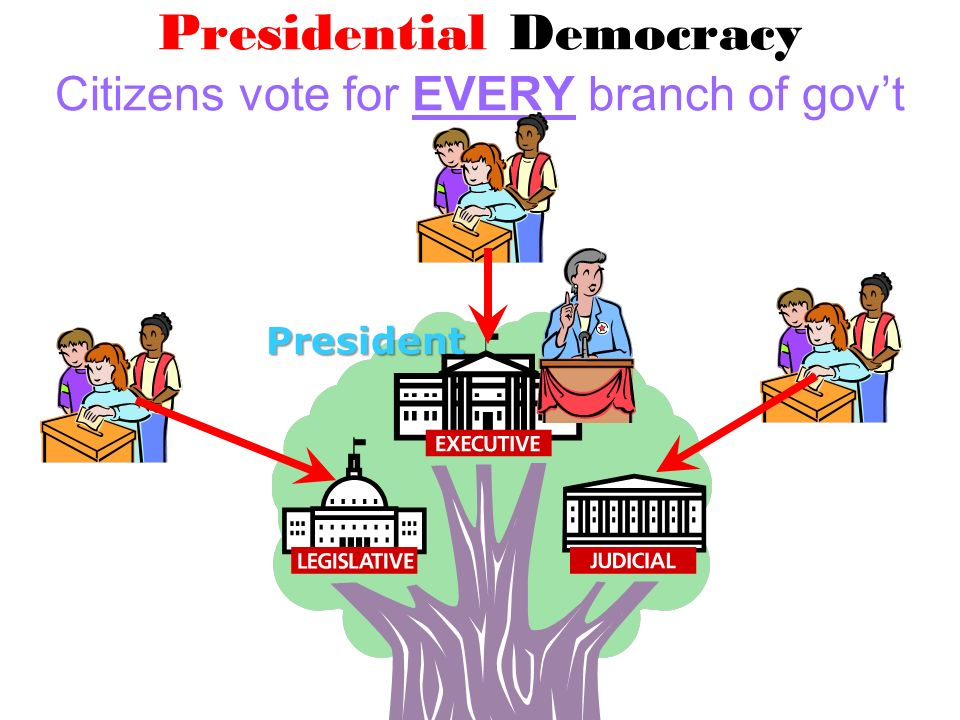 Presidential Democracy Citizens vote for EVERY branch of gov't