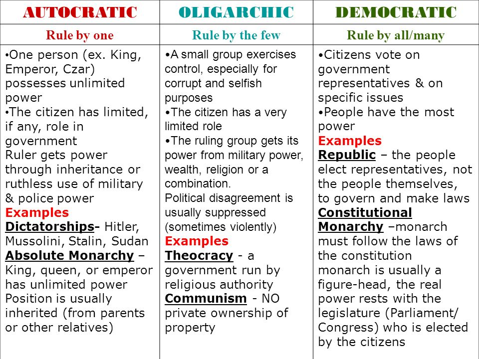 AUTOCRATIC OLIGARCHIC DEMOCRATIC Rule by one Rule by the few