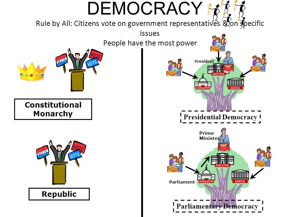 DEMOCRACY Rule by All: Citizens vote on government representatives & on specific issues People have the most power