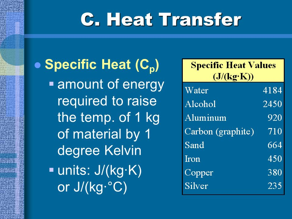 C. Heat Transfer Specific Heat (Cp)