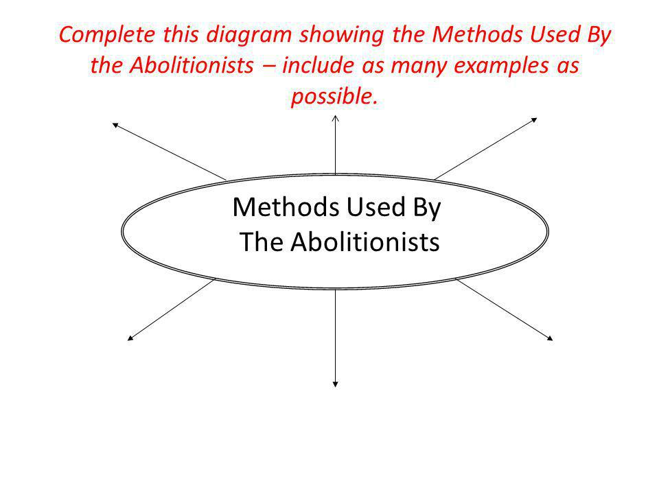 Methods Used By The Abolitionists