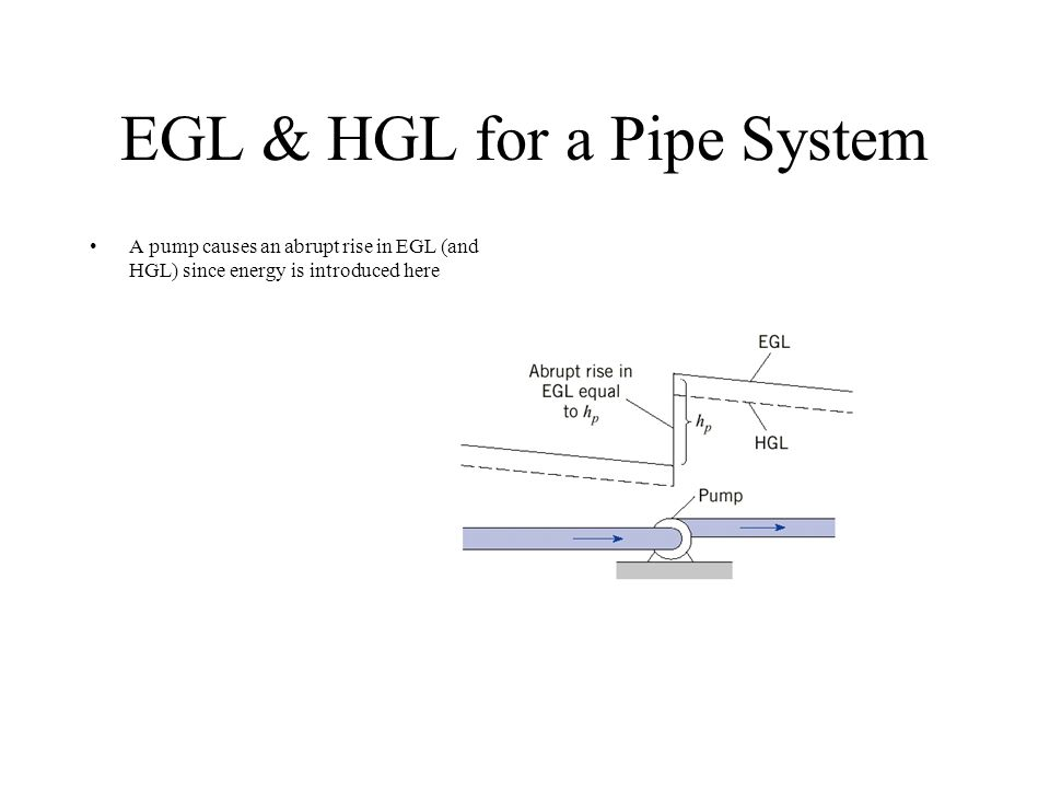 EGL & HGL for a Pipe System