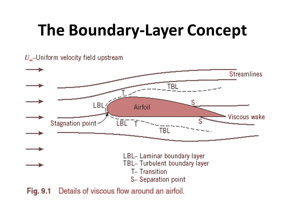 The Boundary-Layer Concept