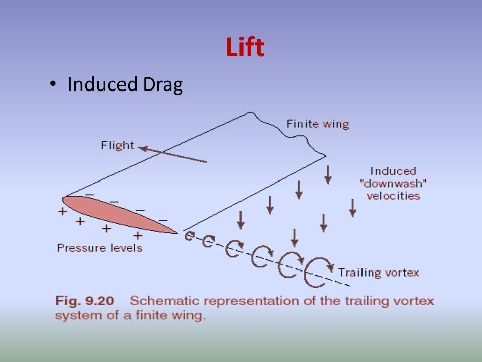 Lift Induced Drag