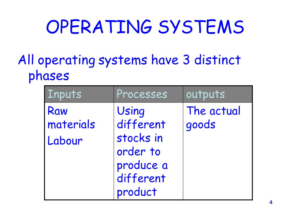 OPERATING SYSTEMS All operating systems have 3 distinct phases Inputs