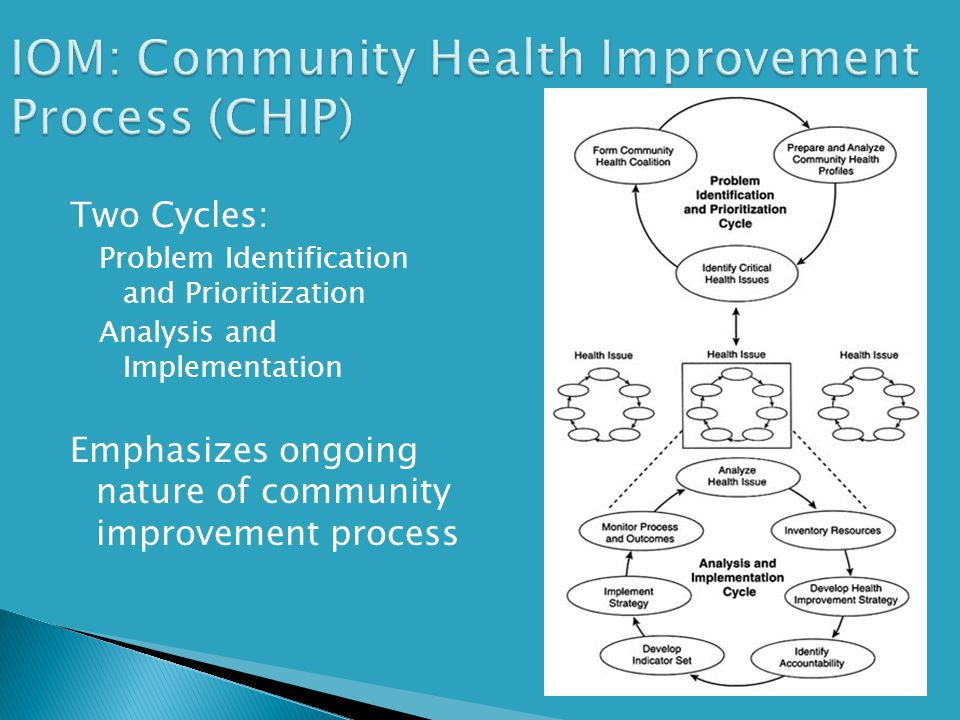 IOM: Community Health Improvement Process (CHIP)