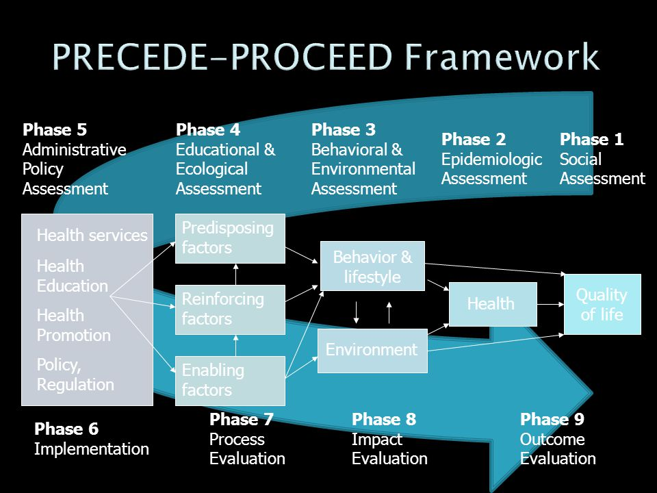 PRECEDE-PROCEED Framework