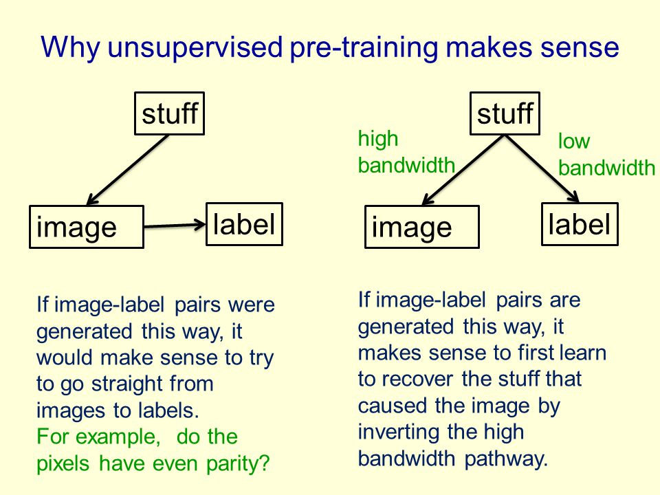 Why unsupervised pre-training makes sense