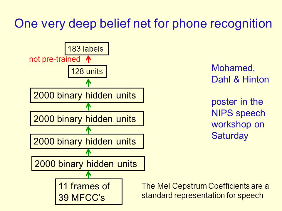 One very deep belief net for phone recognition