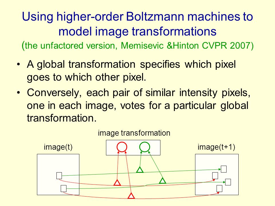 Using higher-order Boltzmann machines to model image transformations (the unfactored version, Memisevic &Hinton CVPR 2007)