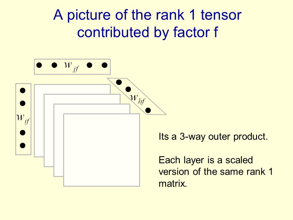 A picture of the rank 1 tensor contributed by factor f
