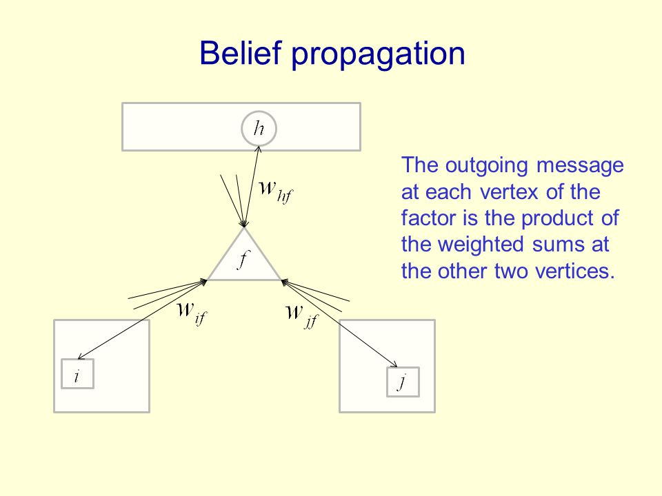 Belief propagation The outgoing message at each vertex of the factor is the product of the weighted sums at the other two vertices.