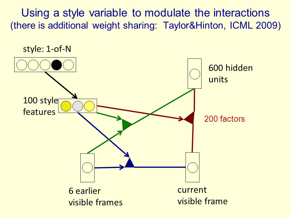 Using a style variable to modulate the interactions (there is additional weight sharing: Taylor&Hinton, ICML 2009)
