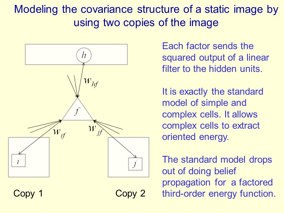 Modeling the covariance structure of a static image by using two copies of the image