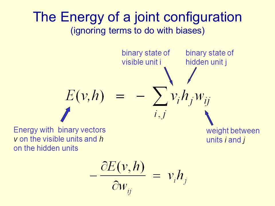 The Energy of a joint configuration (ignoring terms to do with biases)