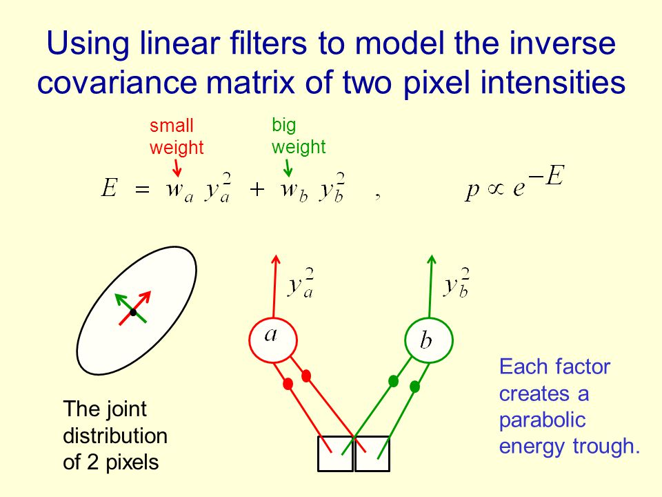Using linear filters to model the inverse covariance matrix of two pixel intensities