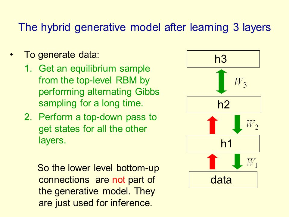 The hybrid generative model after learning 3 layers
