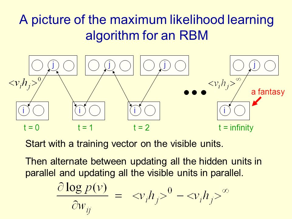 A picture of the maximum likelihood learning algorithm for an RBM