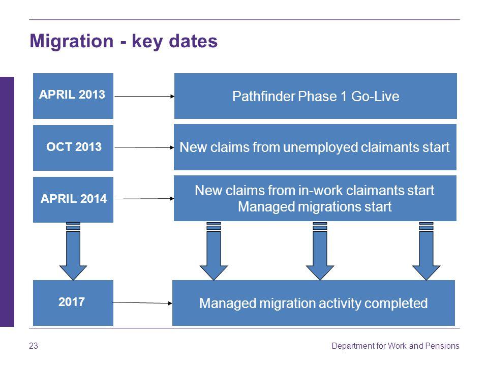 Migration - key dates Pathfinder Phase 1 Go-Live