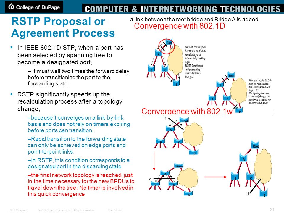 RSTP Proposal or Agreement Process