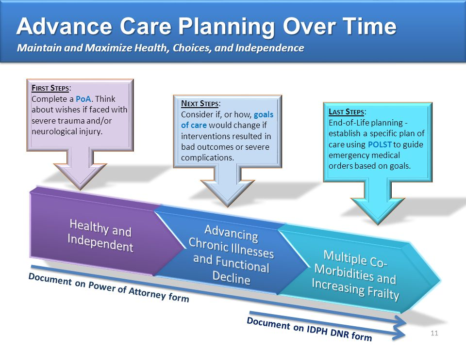 Advance Care Planning Over Time