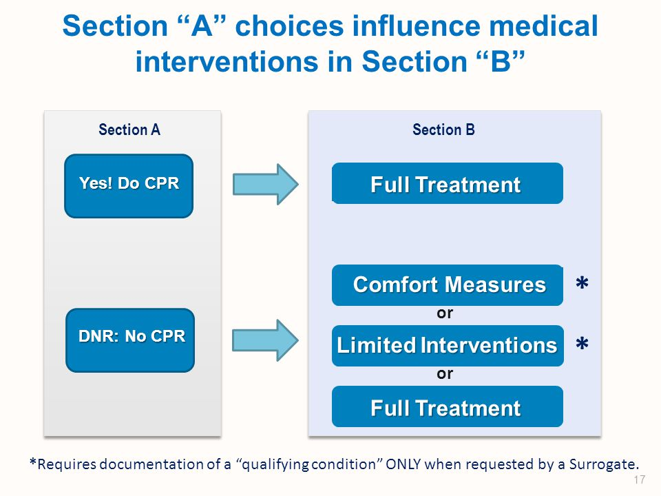 Section A choices influence medical interventions in Section B