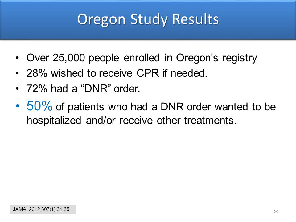 Oregon Study Results Over 25,000 people enrolled in Oregon's registry. 28% wished to receive CPR if needed.