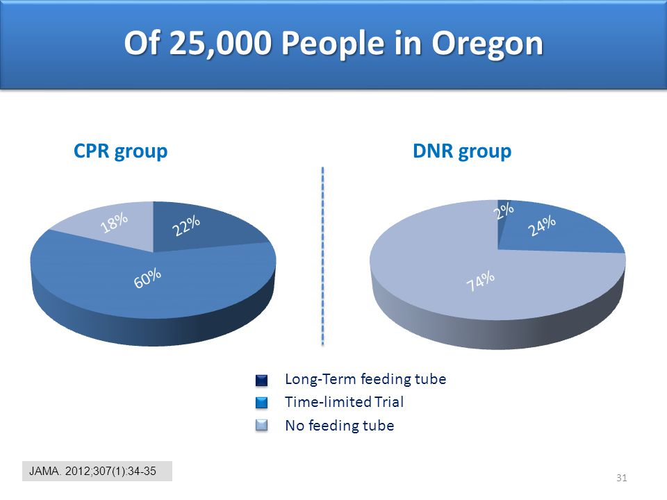 Of 25,000 People in Oregon CPR group DNR group 2% 18% 22% 24% 60% 74%