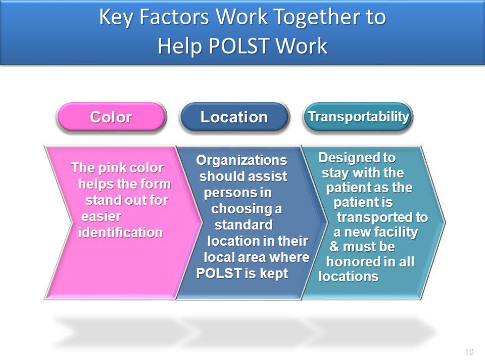 Key Factors Work Together to Help POLST Work