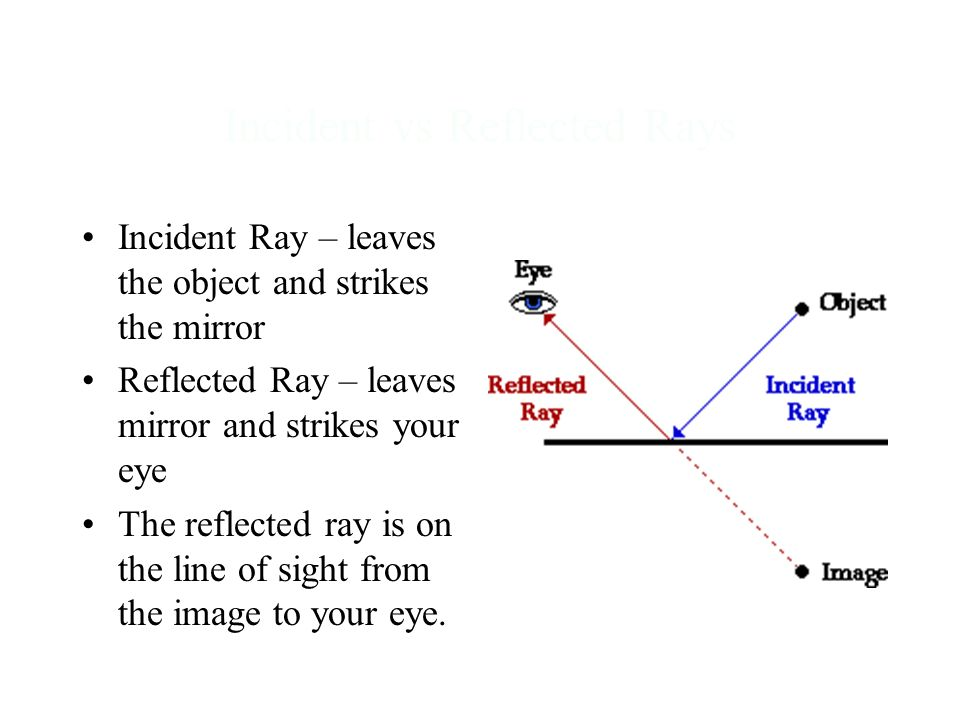 Incident vs Reflected Rays