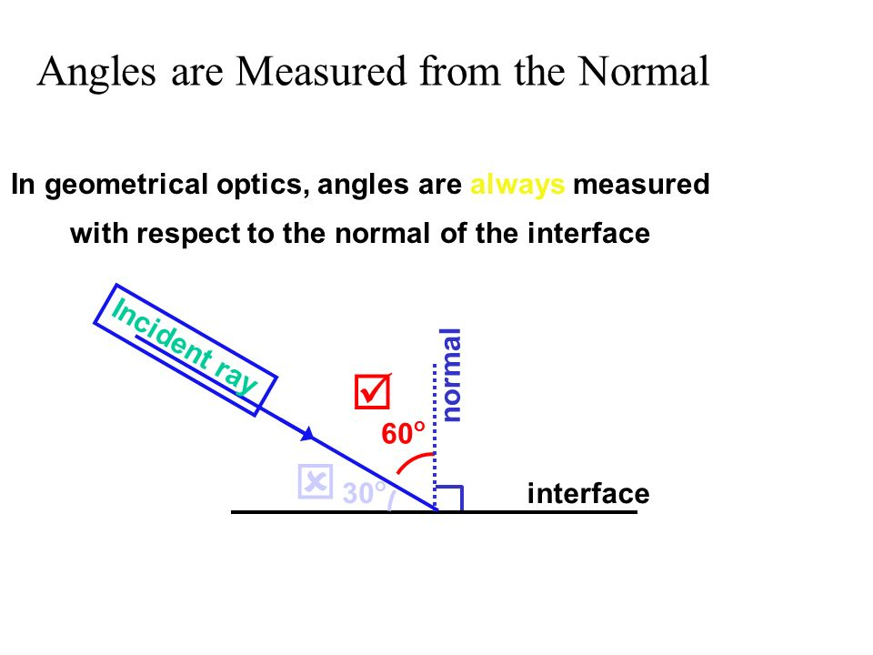 Angles are Measured from the Normal