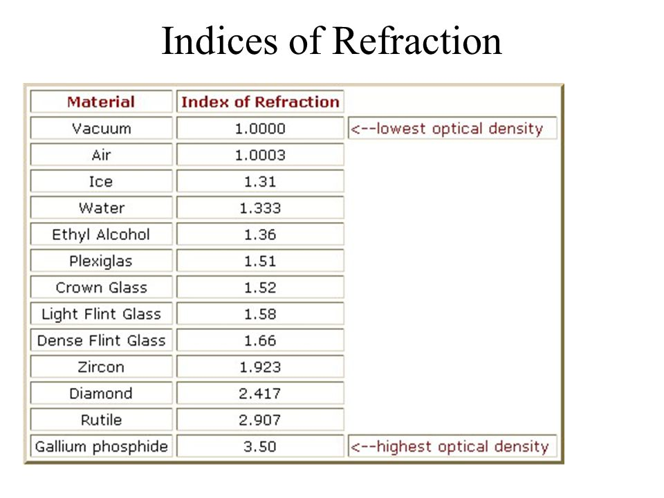 Indices of Refraction