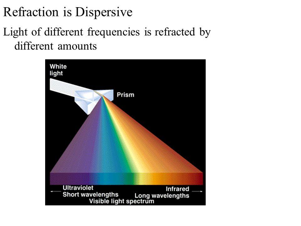 Refraction is Dispersive