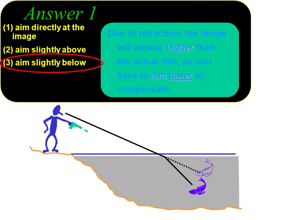 Answer 1 (1) aim directly at the image. (2) aim slightly above. (3) aim slightly below.